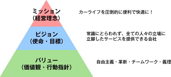 ミッション(経営理念) ビジョン(使命・目標) バリュー(価値観・行動指針)