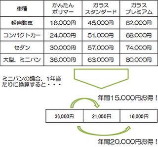 新車登録3ヶ月以内(税込)